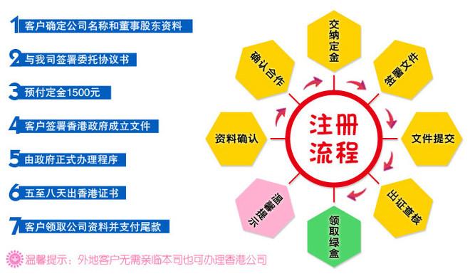 东莞市辰信会计代理有限公司 提供注册香港公司服务