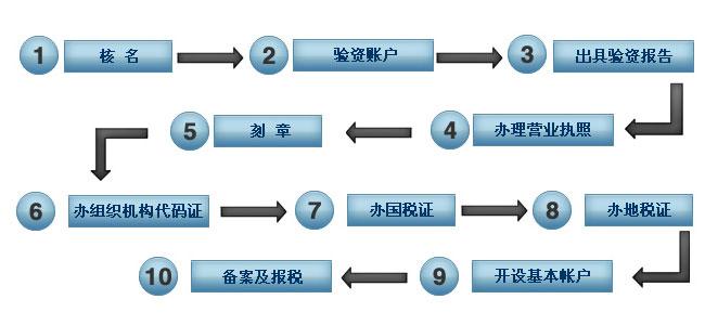 东莞市辰信会计代理有限公司 提供公司注册服务