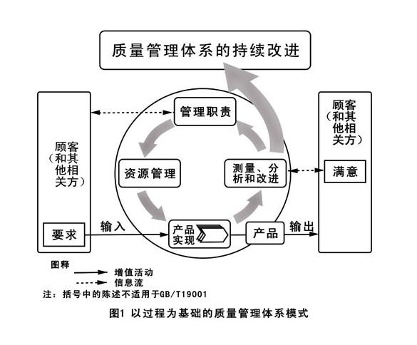 测量,分析和改进 三,过程方法模式: 苏州华菱企业管理咨询有限公司