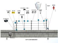 电子围栏系列