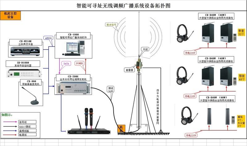 智能可寻址无线调频广播系统设备拓扑图